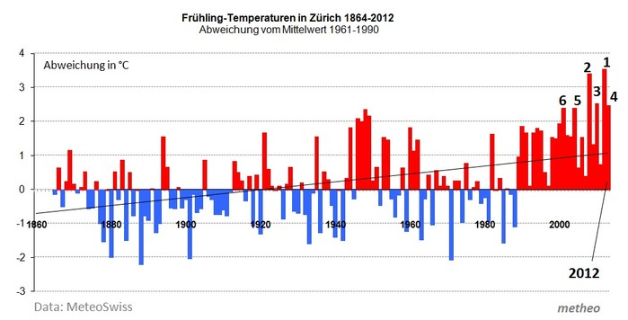 Fruehling-Temperaturen