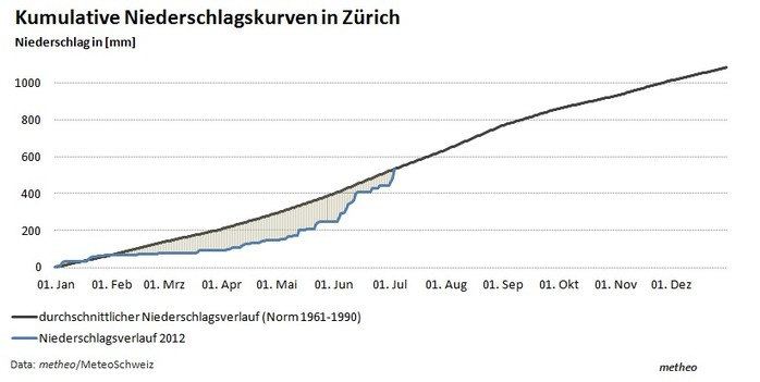 kum_Niederschlagskurven2012