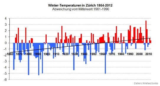 zurich_temp_winter