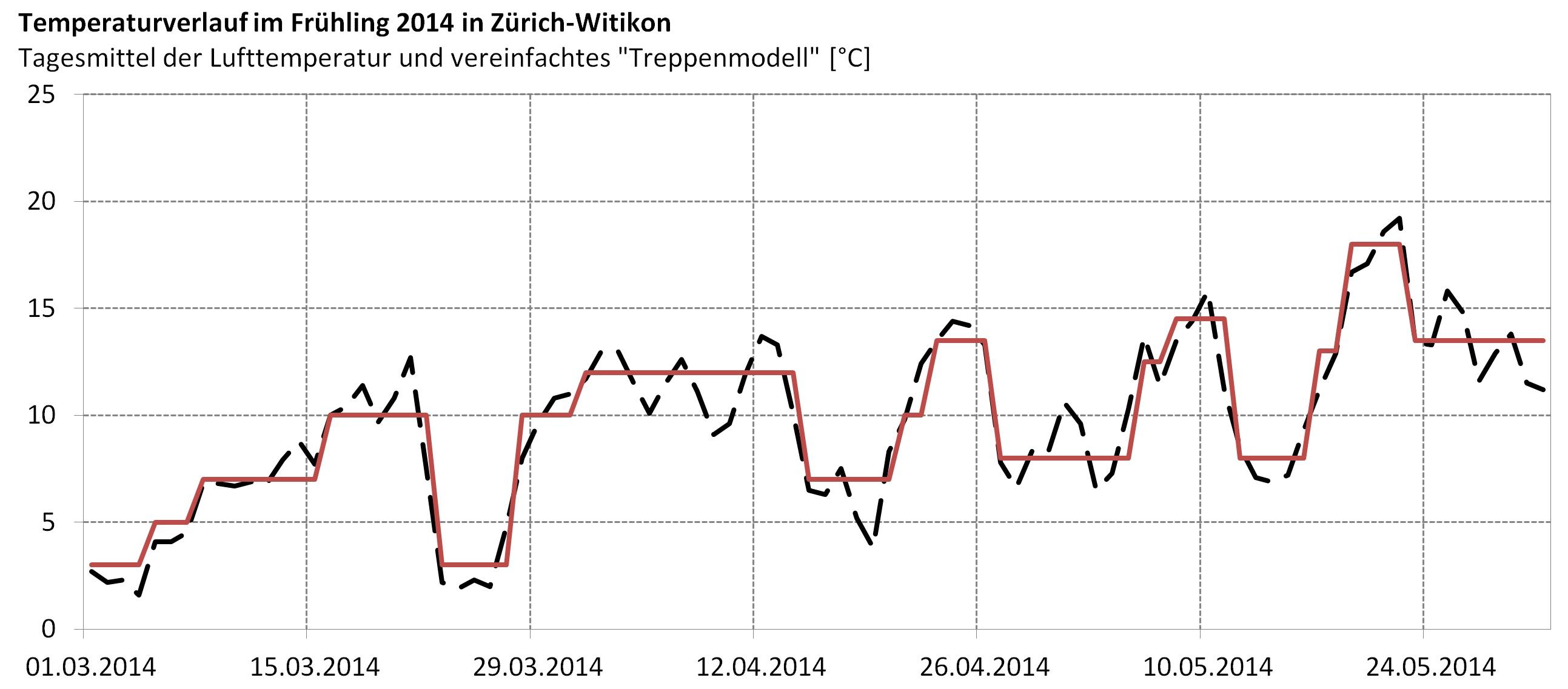 Frühling2014_Treppenmodell_web