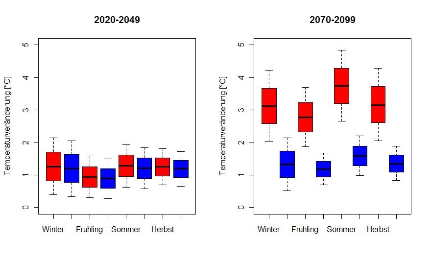 Temperaturveränderung in der Region Zürich pro Jahreszeit. Rotes Szenario: Fossile und erneuerbare Energien in einer florierenden Weltwirtschaft. Abnehmender jährlicher CO2-Ausstoss um 2050. Blaues Szenario: Strenger Klimaschutz mit Stabilisierung des CO2-Levels bis Ende Jahrhundert. Abnahme des jährlichen CO2-Austosses um 2020.