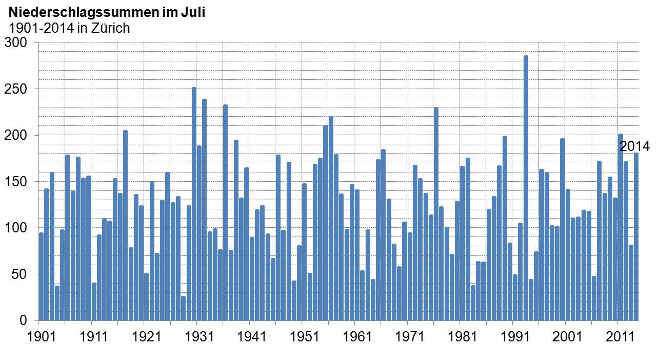 Juli-Niedverlauf