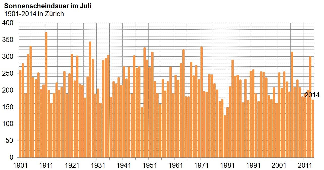 Juli-Sonnenscheinverlauf
