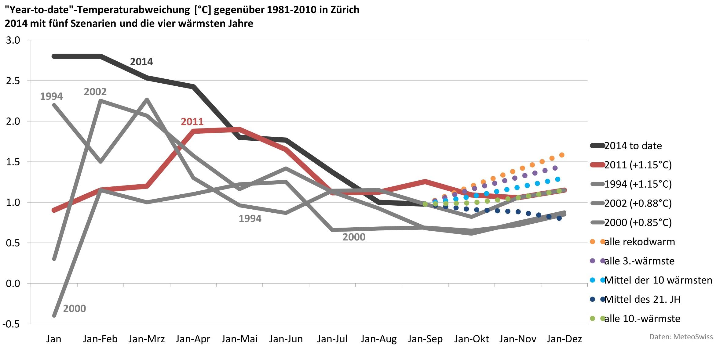 """Fünf Szenarien skizzieren den Weg bis zum Jahresende in Zürich. Zum Vergleich sind die vier wärmsten Jahre abgebildet, jeweils mit dem Ansatz """"year-to-date"""": der Januar-Wert entspricht dem Januar-Wert, der Februar-Wert entspricht dem Mittelwert von Januar bis Februar und so weiter."""