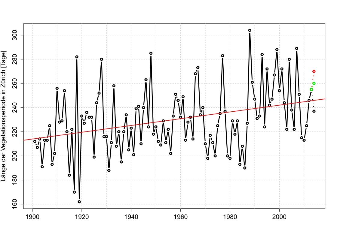 In den letzten rund 100 Jahren hat sich die Vegetationsperiode in Zürich rund 30 Tage verlängert. Auch 2014 kann mit einer langen Vegetationsperiode auftrumpfen.