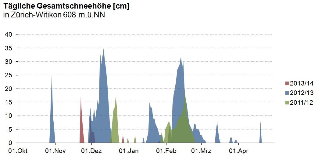 Schnee gehört zum Winter. Die Anzahl Schneetage wie auch die maximale Schneehöhe schwankt in Zürich von Jahr zu Jahr aber stark. So gab es im Winter 2012/13 sehr viele Schneetage, während im letzten Winter 2013/14 nur einzelne Tage mit Schnee verzeichnet wurden.