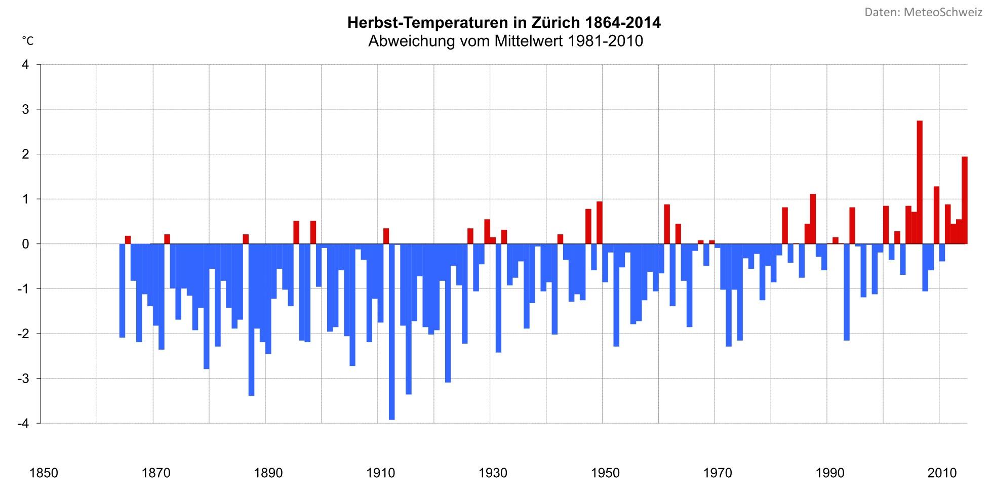 Der Herbst 2014 war in Zürich 2 Grad wärmer als der Durchschnitt 1981-2010 und somit der zweitwärmste seit Messbeginn 1864. Noch wärmer war der Herbst nur im Jahr 2006.