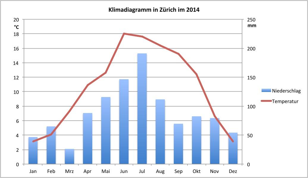 Im Klimadiagramm 2014 von Zürich ist der trockene Jahresbeginn verbunden mit einem steilen Temperaturanstieg und einem anschliessend kühl-nassen Sommer gut ersichtlich.