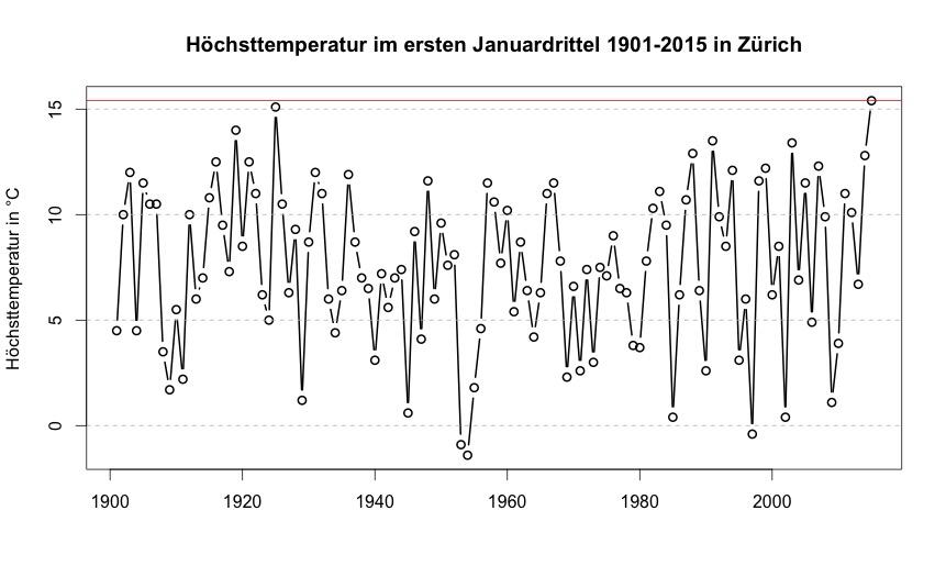 Höchsttemperatur für das erste Januardrittel in Zürich 1901-2015