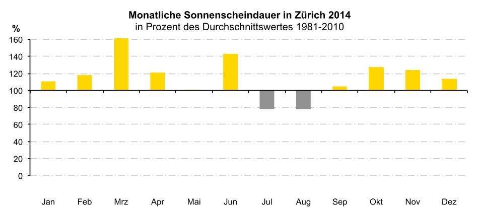Alle Monate im 2014 ausser die Hochsommermonate Juli und August brachten genügend oder überdurchschnittlich viel Sonnenschein. 2014 war insgesamt sonnenreicher als normal.