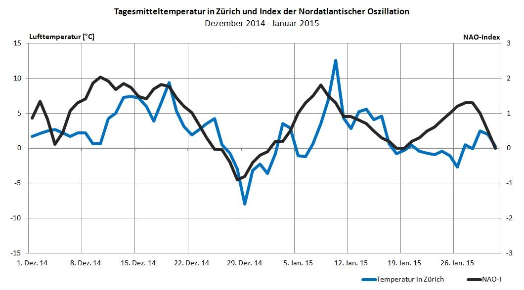 Die Nordatlantische Oszillation (NAO), also die Stärke der Westwindströmung, beeinflusst auch diesen Winter entscheidend das Wetter in der Schweiz: Bei positiver NAO ist es viel zu mild, bei negativer NAO ist es winterlich kalt.
