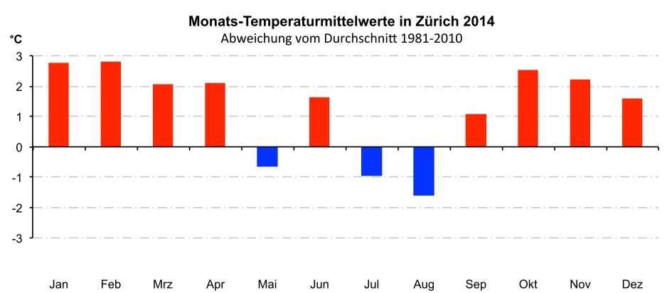 Die ersten vier Monate im 2014 brachten anhaltende Wärme in Zürich. Nach einem zu kühlen Mai, Juli und August ginge es von September bis Dezember wieder rekordverdächtig warm weiter. 2014 war in Zürich das wärmste Jahr seit mindestens 150 Jahren.