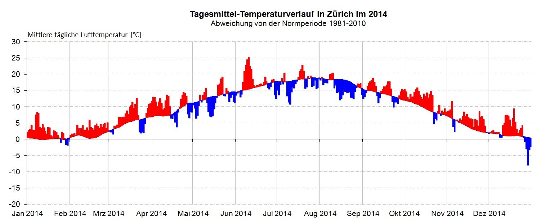 Temperaturverlauf_2014_Zürich
