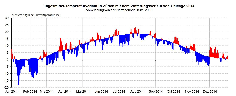 Temperaturverlauf_Zürich_Wetter_Chicago2014