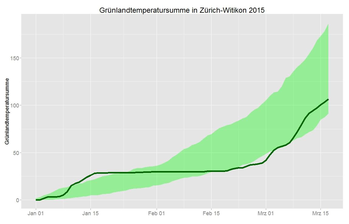 Gemessen an der Grünlandtemperatursumme war der Frühling 2015 ein Frühaufsteher. Der Vorsprung wurde durch den kalten Februar aber wieder zunichtegemacht. Aktuell ist der Frühling 2015 in Zürich (dicke grüne Linie) verglichen mit dem langjährigen Mittel 1901-2014 (grüne Fläche zeigt die Streuung: Interquartilsabstand) sogar leicht in Verzug.