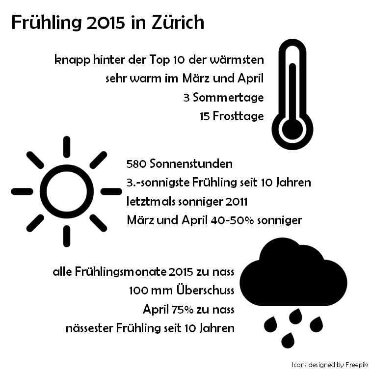 Frühling2015_infographic