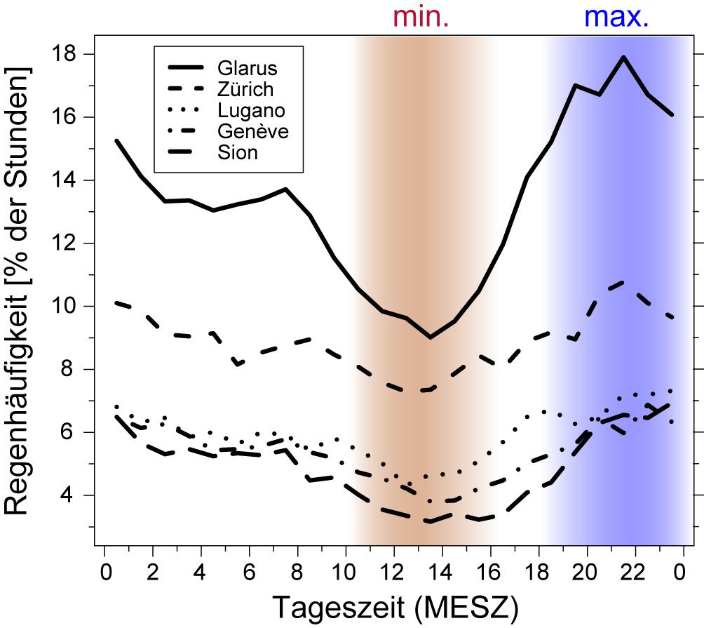"""""""Regenhäufigkeit (Anteil der Stunden in Prozent, während denen es mehr als 0.2 mm geregnet hat) im Verlauf des Tages für jede Stunde von 0 bis 24 Uhr (Mitteleuropäische Sommerzeit MESZ) für die drei Sommermonate Juni, Juli und August in Glarus, Zürich, Lugano, Genève und Lugano. Am seltensten regnet es überall um die Mittagszeit (braune Schattierung), am häufigsten am Abend (blaue Schattierung)"""" (MeteoSchweiz, 2015). http://www.meteoschweiz.admin.ch/home/aktuell/meteoschweiz-blog.subpage.html/de/data/blogs/2015/5/typisch-sommer-mittags-trocken-abends-nass.html"""