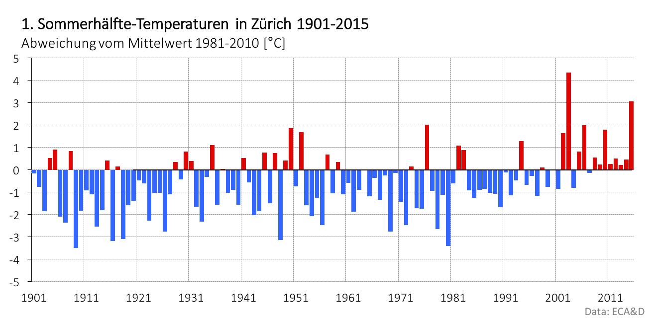 Die Halbzeitbilanz (1. Juni-15. Juli) des Sommers spricht eine deutliche Sprache. Der Sommer ist in Zürich bisher 3 Grad übertemperiert und der zweitwärmste in der Messreihe.