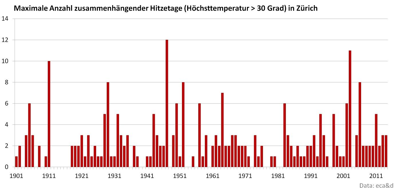 Hitzeperioden mit mehr als fünf zusammenhängender Hitzetage sind selten. Markant waren die Hitzeperioden 1911, 1947 und 2003. Wo wird sich 2015 einreihen?
