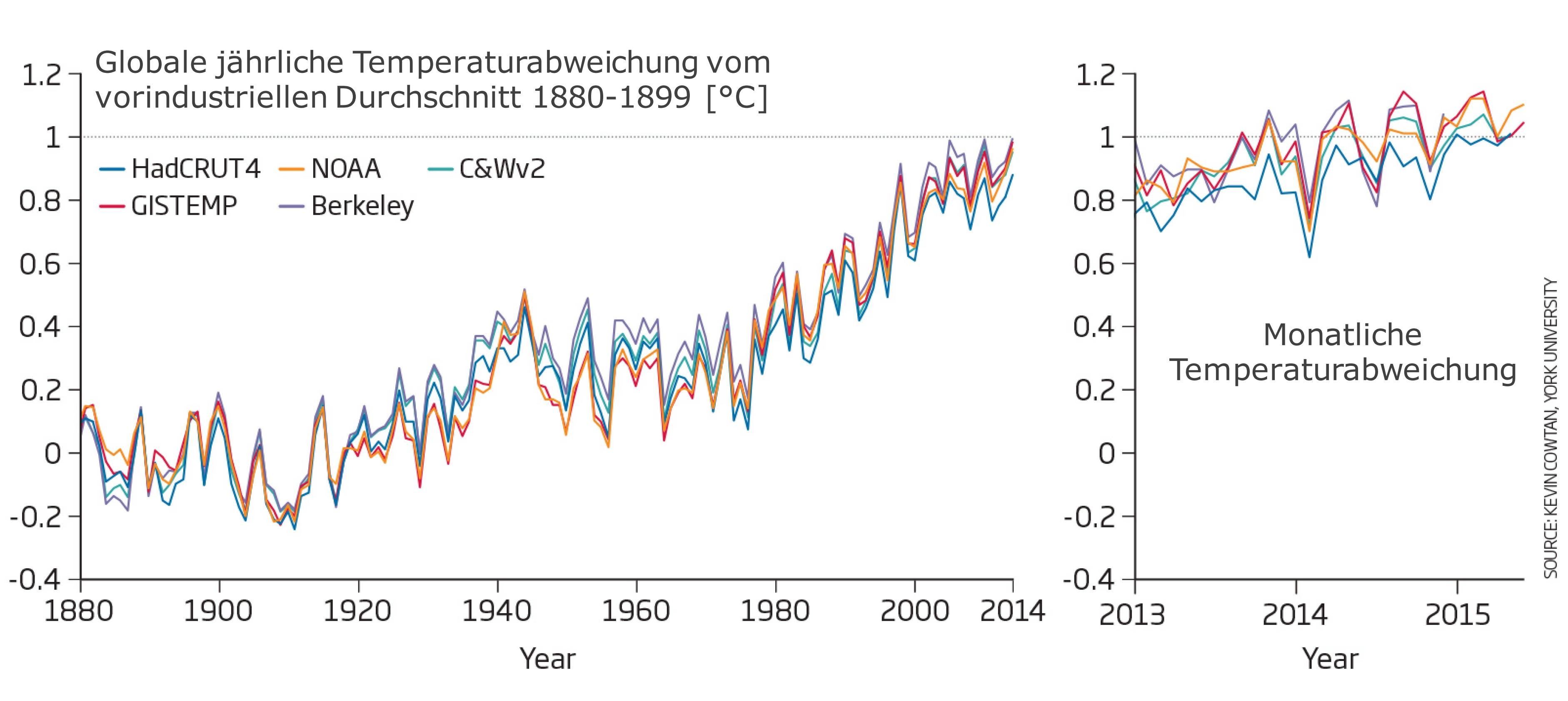 Vier der fünf wichtigsten globalen Temperaturreihen überschreiten in diesen Monaten eine Erwärmung von mehr als 1 Grad gegenüber dem vorindustriellen Niveau. Ziel wäre es die Erwärmung auf höchstens 2 Grad zu begrenzen.