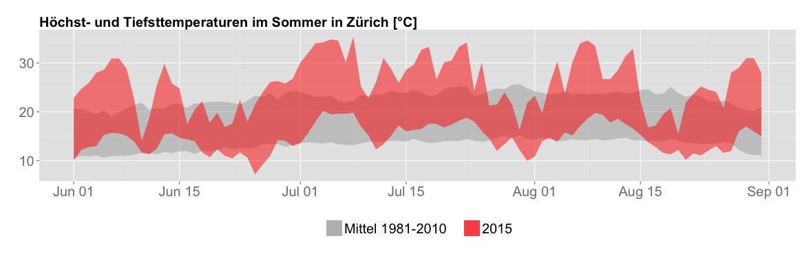 """Temperaturverlauf des Zürcher Hitzesommers 2015 (rot) im Vergleich zur Norm 1981-2010. Angezeigt sind jeweils Höchst- und Tiefstwerte eines Tages. Die vier Hitzewellen und drei """"Kälterückfälle"""" sind gut erkennbar."""