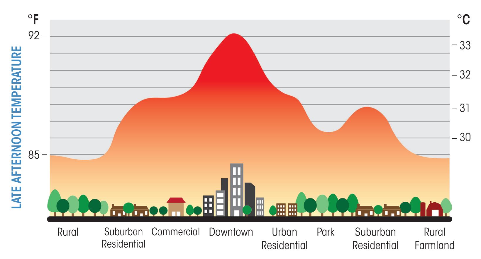 Die Stadt als Wärmeinsel. In der Stadt ist die Temperatur vor allem am Abend und in der Nacht deutlich höher als im Umland.