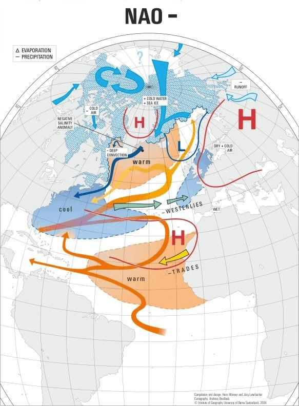Die negative Phase der Nordatlantischen Oszillation mit schwachem Istlandtief und Azorenhoch. Die Meeresoberflächentemperatur-Anomalien folgen dem Muster warm-kalt-warm.