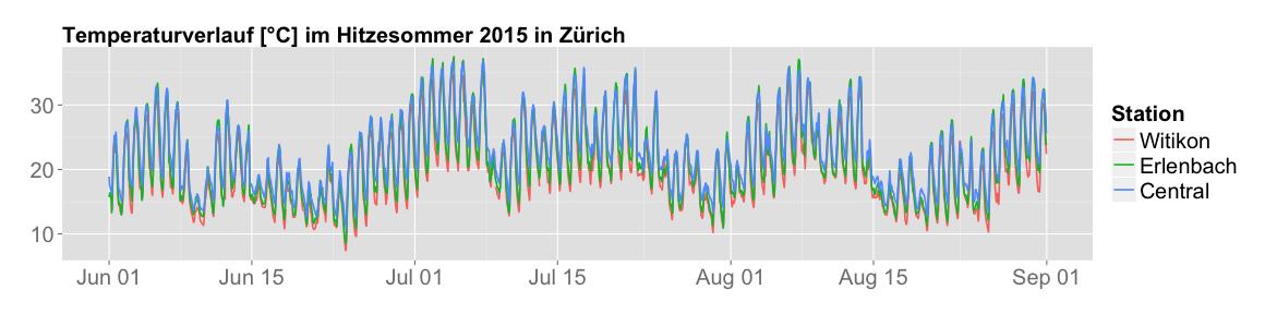 Temperaturverlauf 3 Wetterstationen Zürich