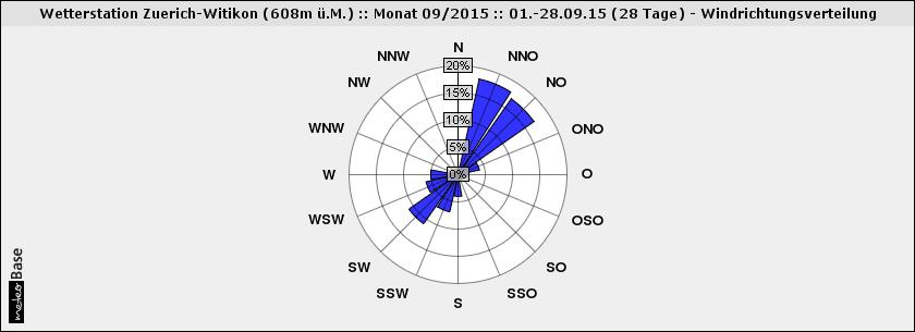 Die Windrose im September in Zürich zeigt deutlich, dass die Windrichtung Nordost dominierte.