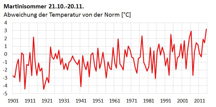 2015 erlebte Mitteleuropa und die Schweiz einen Jahrhundert-Martinisommer. Auch in Zürich war es vom 21.10.-20.11. so warm wie nie zuvor seit mindestens 1901.