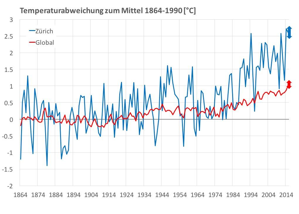 Abweichung der Jahrestemperatur vom vorindustriellen Mittel (1864-1990) für die globale Temperatur (rot) und Zürich (blau) von 1864-2015 (inkl. Mass für die Unsicherheit 2015). Quelle: MetOffice HadCRUT4-Datensatz, MeteoSchweiz.